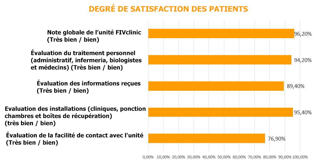 degré de satisfaction client